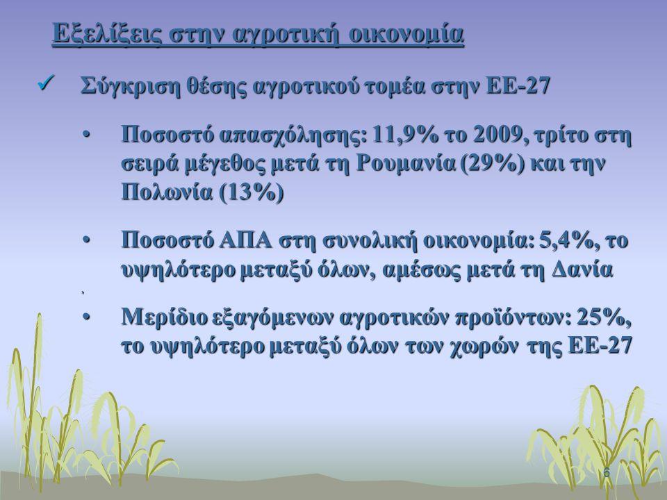 6 Εξελίξεις στην αγροτική οικονομία Σύγκριση θέσης αγροτικού τομέα στην ΕΕ-27 Σύγκριση θέσης αγροτικού τομέα στην ΕΕ-27 Ποσοστό απασχόλησης: 11,9% το 2009, τρίτο στη σειρά μέγεθος μετά τη Ρουμανία (29%) και την Πολωνία (13%)Ποσοστό απασχόλησης: 11,9% το 2009, τρίτο στη σειρά μέγεθος μετά τη Ρουμανία (29%) και την Πολωνία (13%) Ποσοστό ΑΠΑ στη συνολική οικονομία: 5,4%, το υψηλότερο μεταξύ όλων, αμέσως μετά τη ΔανίαΠοσοστό ΑΠΑ στη συνολική οικονομία: 5,4%, το υψηλότερο μεταξύ όλων, αμέσως μετά τη Δανία, Μερίδιο εξαγόμενων αγροτικών προϊόντων: 25%, το υψηλότερο μεταξύ όλων των χωρών της ΕΕ-27Μερίδιο εξαγόμενων αγροτικών προϊόντων: 25%, το υψηλότερο μεταξύ όλων των χωρών της ΕΕ-27