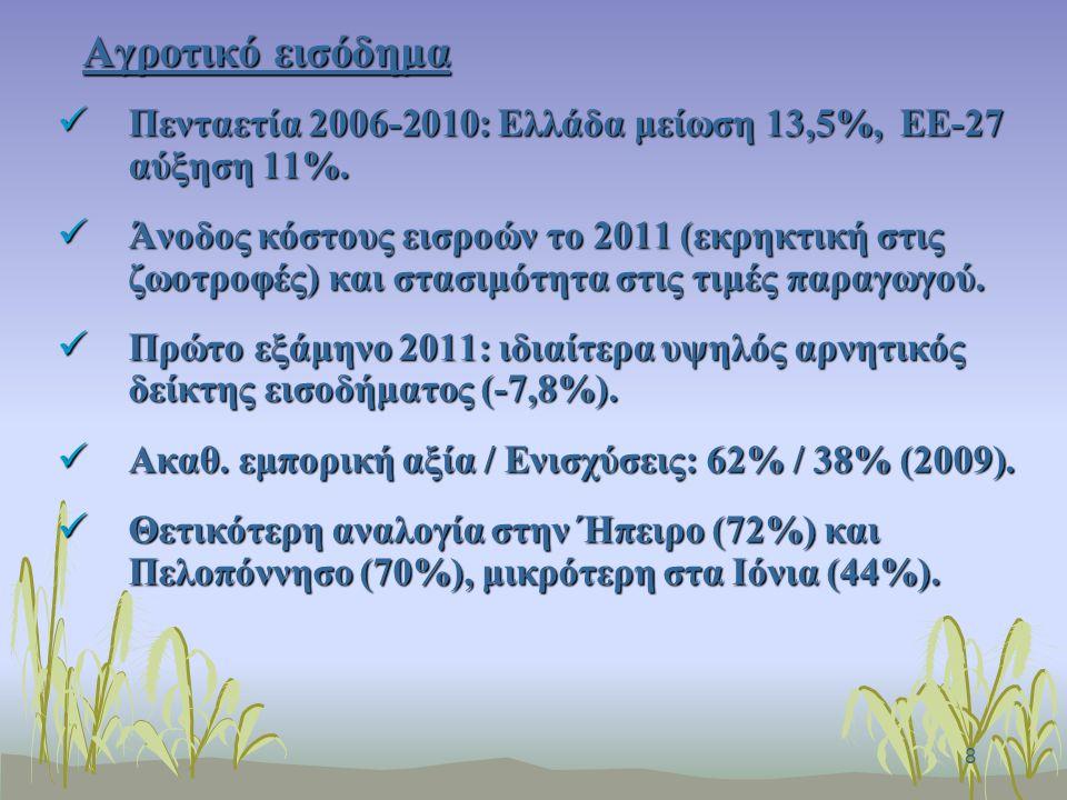 8 Αγροτικό εισόδημα Πενταετία 2006-2010: Ελλάδα μείωση 13,5%, ΕΕ-27 αύξηση 11%.