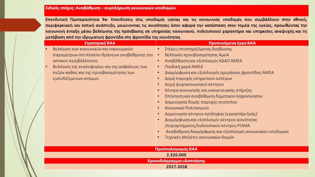 Ειδικός στόχος: Αναβάθμιση – συμπλήρωση κοινωνικών υποδομών Επενδυτική Προτεραιότητα 9a- Επενδύσεις στις υποδομές υγείας και τις κοινωνικές υποδομές που συμβάλλουν στην εθνική, περιφερειακή και τοπική ανάπτυξη, μειώνοντας τις ανισότητες όσον αφορά την κατάσταση στον τομέα της υγείας, προωθώντας την κοινωνική ένταξη μέσω βελτίωσης της πρόσβασης σε υπηρεσίες κοινωνικού, πολιτιστικού χαρακτήρα και υπηρεσίες αναψυχής και τη μετάβαση από την ιδρυματική φροντίδα στη φροντίδα της κοινότητας Στρατηγική ΒΑΑΠροτεινόμενα έργα ΒΑΑ Βελτίωση των κοινωνικών και οικονομικών παραμέτρων στο πλαίσιο δράσεων αναβάθμισης του αστικού περιβάλλοντος Βελτίωση της κυκλοφορίας και της ασφάλειας των πεζών καθώς και της προσβασιμότητας των εμποδιζόμενων ατόμων.