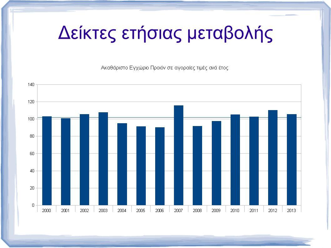 Ακαθάριστη προστιθέμενη αξία κατά κλάδο (σε εκατομμύρια ευρώ)