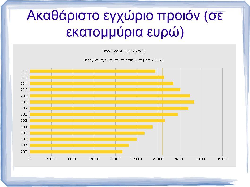 Ακαθάριστο εγχώριο προιόν (σε εκατομμύρια ευρώ)