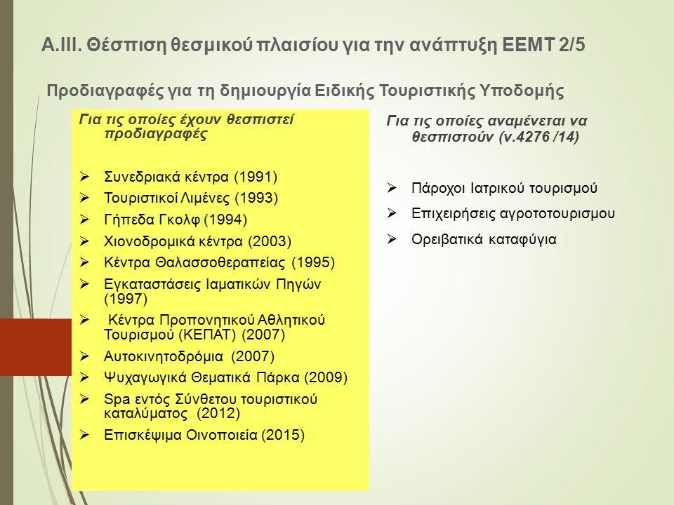 Α.ΙΙΙ. Θέσπιση θεσμικού πλαισίου για την ανάπτυξη ΕΕΜΤ 2/5 Προδιαγραφές για τη δημιουργία Ειδικής Τουριστικής Υποδομής Για τις οποίες έχουν θεσπιστεί