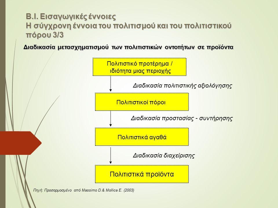 Πολιτιστικό προτέρημα / ιδιότητα μιας περιοχής Διαδικασία πολιτιστικής αξιολόγησης Πολιτιστικοί πόροι Διαδικασία προστασίας - συντήρησης Πολιτιστικά α