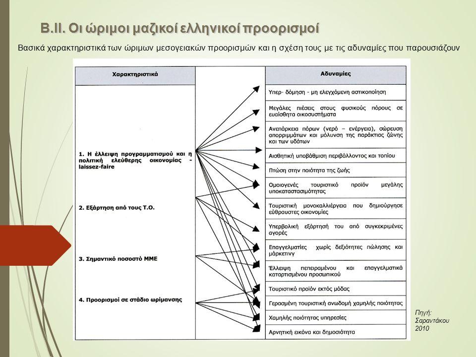 Β.ΙΙ. Οι ώριμοι μαζικοί ελληνικοί προορισμοί Βασικά χαρακτηριστικά των ώριμων μεσογειακών προορισμών και η σχέση τους με τις αδυναμίες που παρουσιάζου