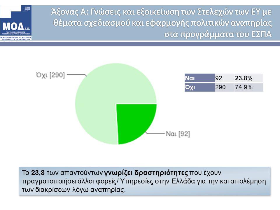 Το 23,8 των απαντούντων γνωρίζει δραστηριότητες που έχουν πραγματοποιήσει άλλοι φορείς/ Υπηρεσίες στην Ελλάδα για την καταπολέμηση των διακρίσεων λόγω αναπηρίας.