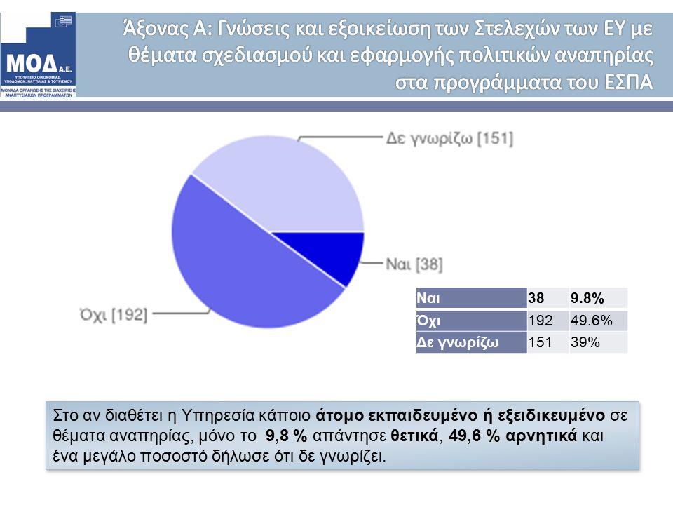 Στο αν διαθέτει η Υπηρεσία κάποιο άτομο εκπαιδευμένο ή εξειδικευμένο σε θέματα αναπηρίας, μόνο το 9,8 % απάντησε θετικά, 49,6 % αρνητικά και ένα μεγάλο ποσοστό δήλωσε ότι δε γνωρίζει.