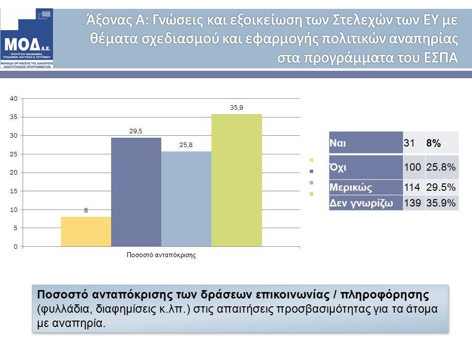 Ναι 318% Όχι 10025.8% Μερικώς 11429.5% Δεν γνωρίζω 13935.9% Ποσοστό ανταπόκρισης των δράσεων επικοινωνίας / πληροφόρησης (φυλλάδια, διαφημίσεις κ.λπ.) στις απαιτήσεις προσβασιμότητας για τα άτομα με αναπηρία.