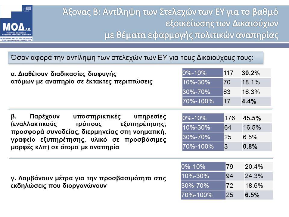 Όσον αφορά την αντίληψη των στελεχών των ΕΥ για τους Δικαιούχους τους: 0%-10% 11730.2% 10%-30%7018.1% 30%-70%6316.3% 70%-100%174.4% α.