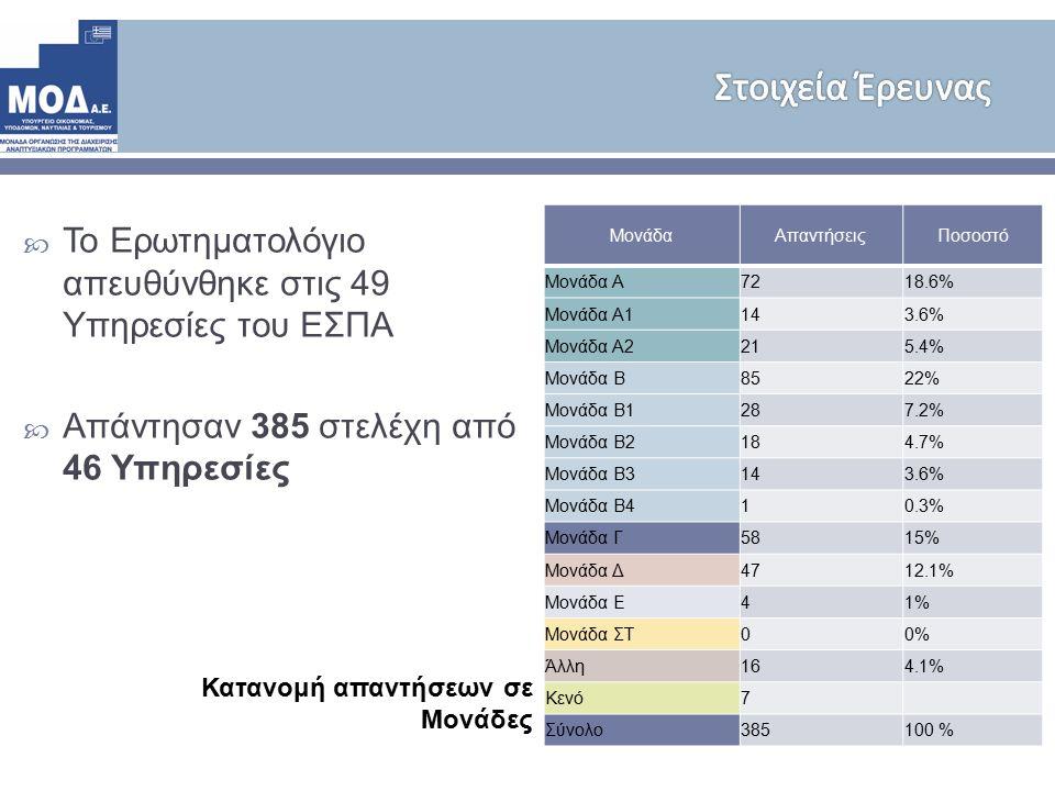 ΜονάδαΑπαντήσειςΠοσοστό Μονάδα Α 7218.6% Μονάδα Α 1143.6% Μονάδα Α 2215.4% Μονάδα Β 8522% Μονάδα Β 1287.2% Μονάδα Β 2184.7% Μονάδα Β 3143.6% Μονάδα Β 410.3% Μονάδα Γ 5815% Μονάδα Δ 4712.1% Μονάδα Ε 41% Μονάδα ΣΤ 00% Άλλη 164.1% Κενό 7 Σύνολο 385100 %  Το Ερωτηματολόγιο απευθύνθηκε στις 49 Υπηρεσίες του ΕΣΠΑ  Απάντησαν 385 στελέχη από 46 Υπηρεσίες Κατανομή απαντήσεων σε Μονάδες