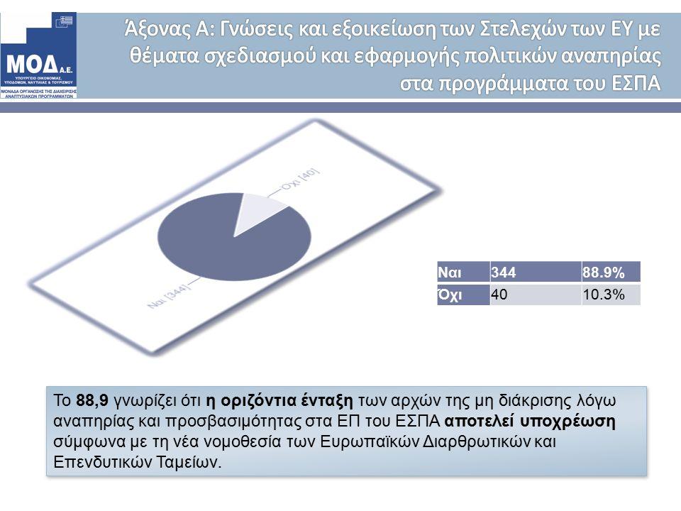 Ναι 34488.9% Όχι 4010.3% Το 88,9 γνωρίζει ότι η οριζόντια ένταξη των αρχών της μη διάκρισης λόγω αναπηρίας και προσβασιμότητας στα ΕΠ του ΕΣΠΑ αποτελεί υποχρέωση σύμφωνα με τη νέα νομοθεσία των Ευρωπαϊκών Διαρθρωτικών και Επενδυτικών Ταμείων.
