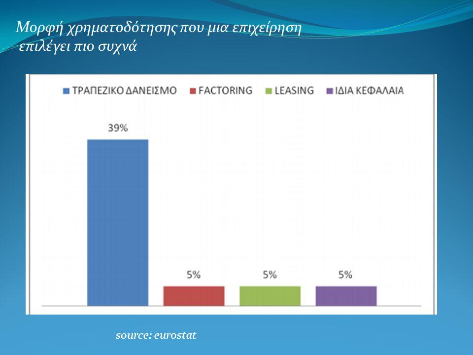Μορφή χρηματοδότησης που μια επιχείρηση επιλέγει πιο συχνά source: eurostat