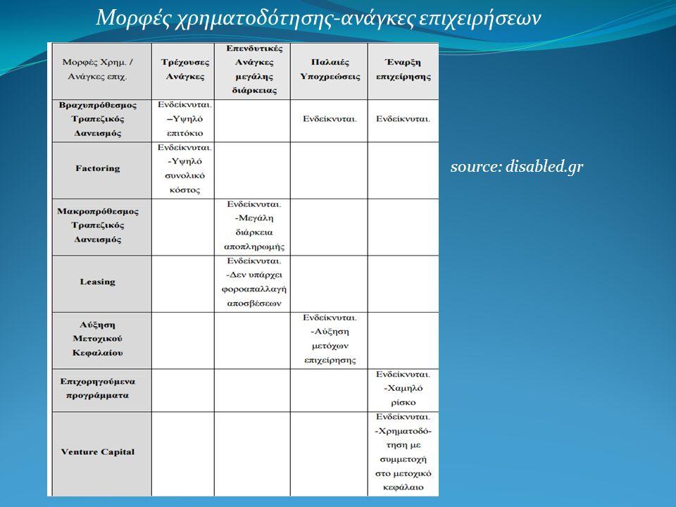 Μορφές χρηματοδότησης-ανάγκες επιχειρήσεων source: disabled.gr