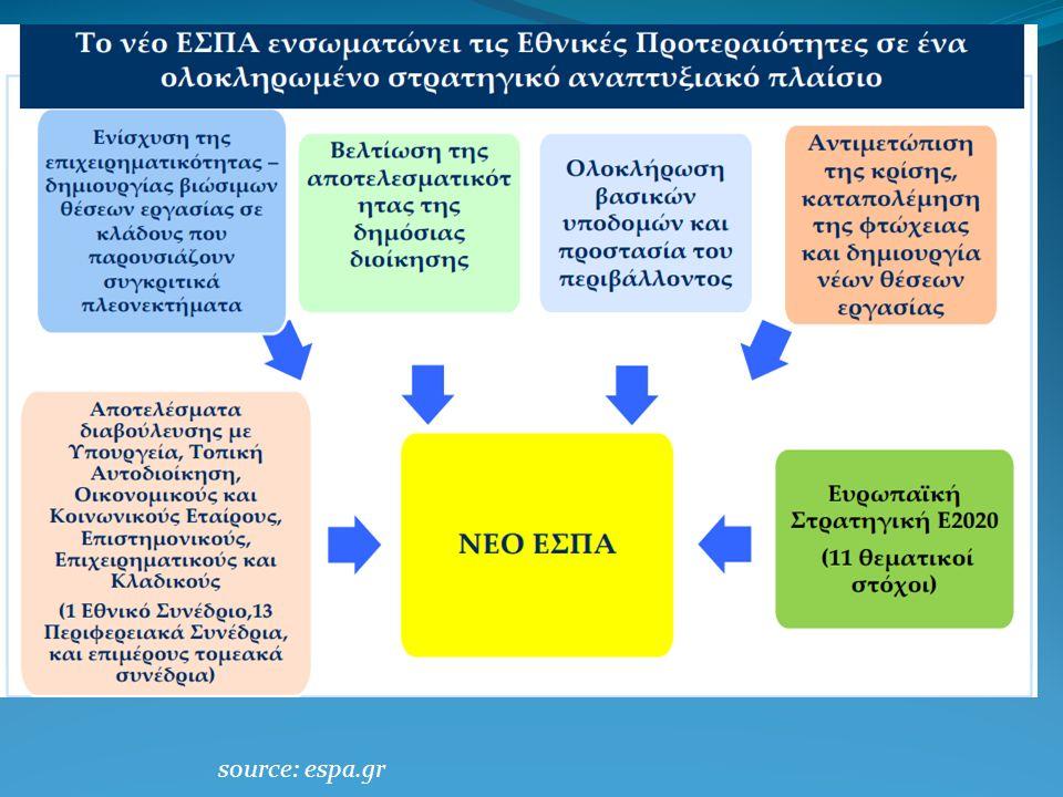 source: espa.gr