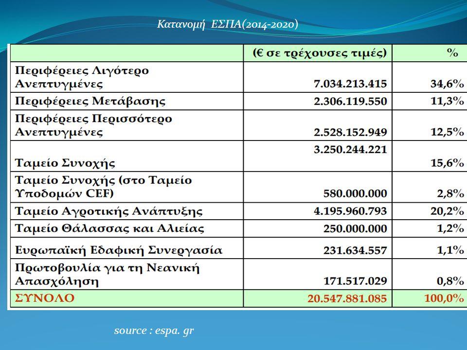 Κατανομή ΕΣΠΑ(2014-2020)