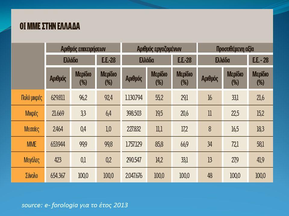 source: e- forologia για το έτος 2013