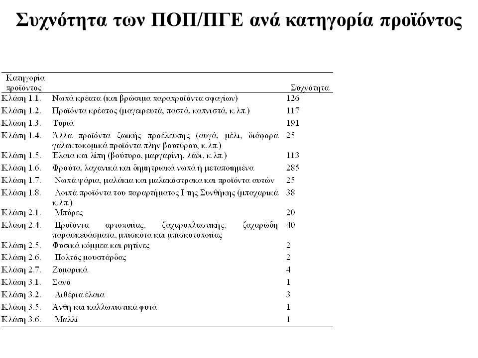 Συχνότητα των ΠΟΠ/ΠΓΕ ανά κατηγορία προϊόντος