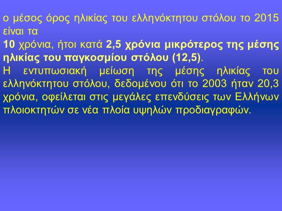 ο μέσος όρος ηλικίας του ελληνόκτητου στόλου το 2015 είναι τα 10 χρόνια, ήτοι κατά 2,5 χρόνια μικρότερος της μέσης ηλικίας του παγκοσμίου στόλου (12,5).