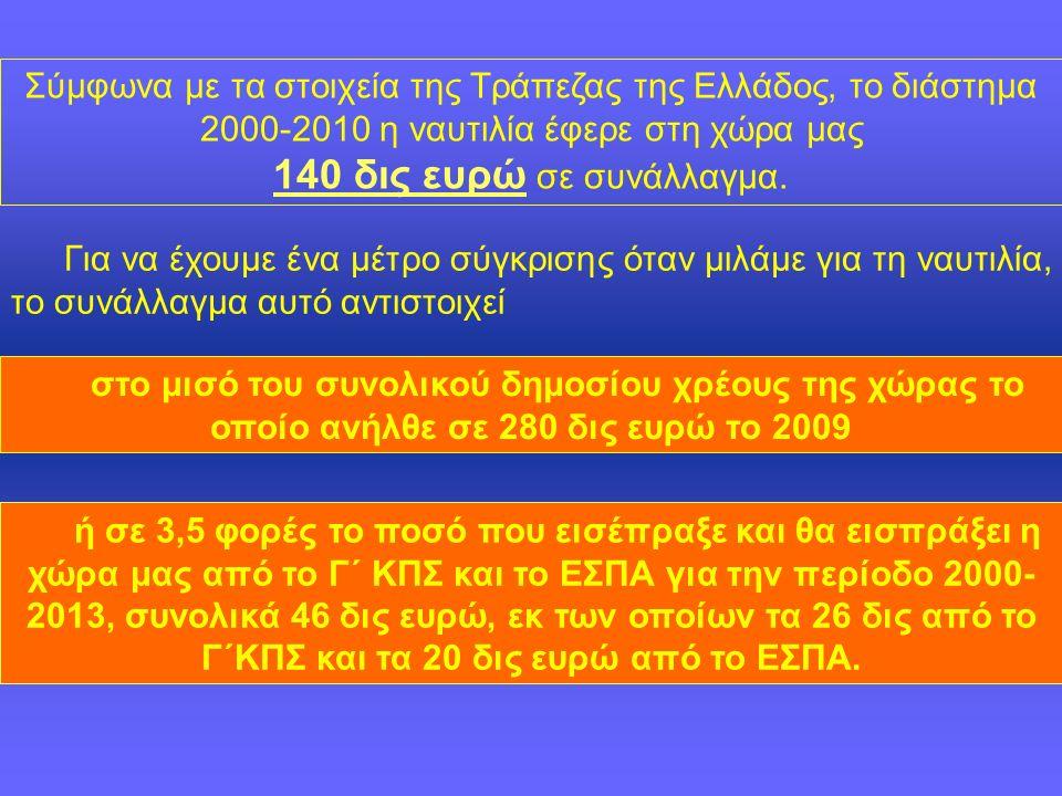 Σύμφωνα με τα στοιχεία της Τράπεζας της Ελλάδος, το διάστημα 2000-2010 η ναυτιλία έφερε στη χώρα μας 140 δις ευρώ σε συνάλλαγμα.