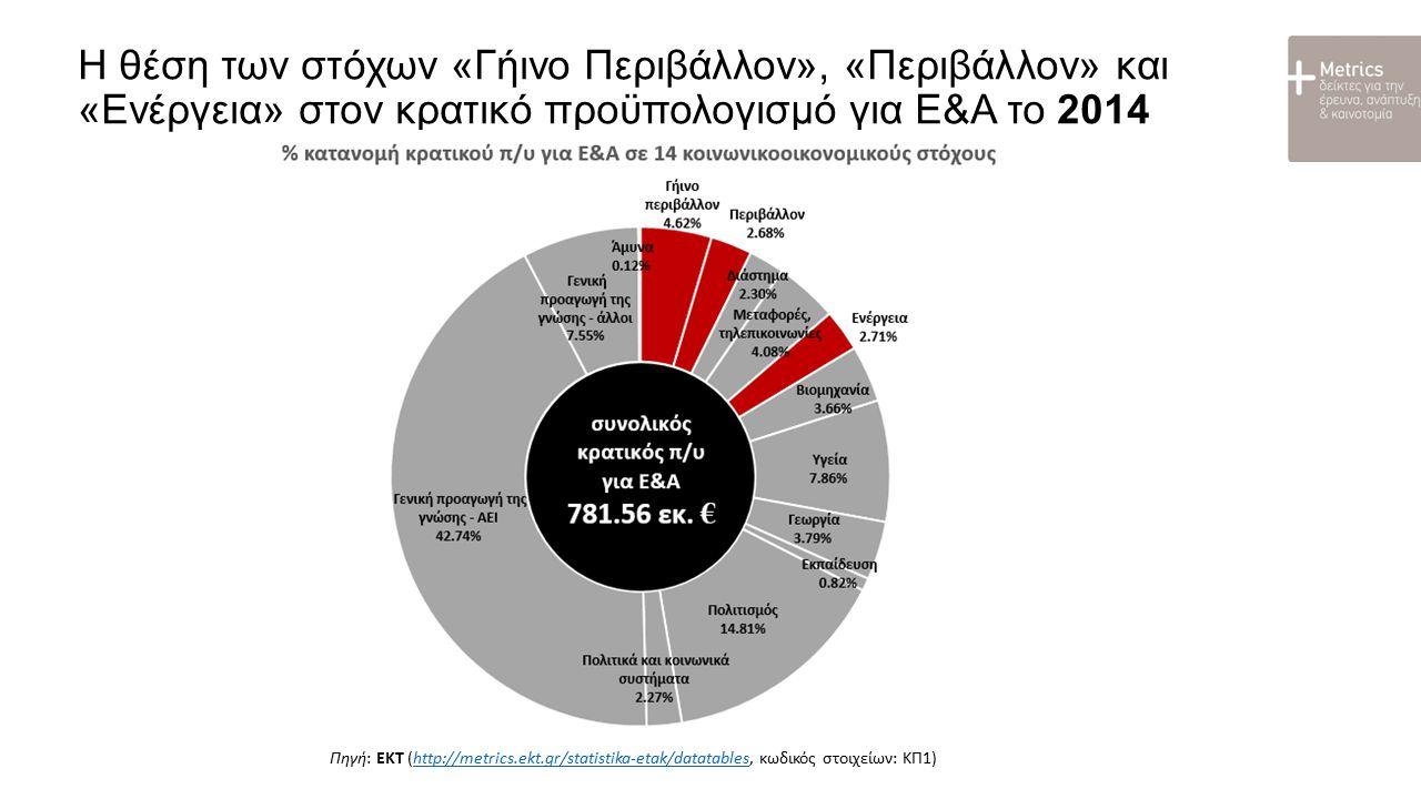 Η θέση της Ελλάδας μεταξύ των κρατών μελών ΕΕ28 - 2014 Διερεύνηση και εκμετάλλευση του Γήινου Περιβάλλοντος Περιβάλλον Ενέργεια Πηγές: ΕΚΤ (http://metrics.ekt.gr/statistika-etak/datatables, κωδικός στοιχείων: ΚΠ1) – τελικά στοιχεία 2014 για την Ελλάδαhttp://metrics.ekt.gr/statistika-etak/datatables Eurostat (http://ec.europa.eu/eurostat/web/science-technology-innovation/data/database, data code: gba_nabsfin07) - προκαταρκτικά στοιχεία 2014 για τα υπόλοιπα κράτη μέλη ΕΕ28http://ec.europa.eu/eurostat/web/science-technology-innovation/data/database