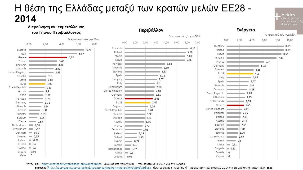 Ε&Α στην Περιφέρεια Αττικής Δαπάνες Ε&Α (εκατ. €, 2013)Προσωπικό Ε&Α (ΙΠΑ, 2013)