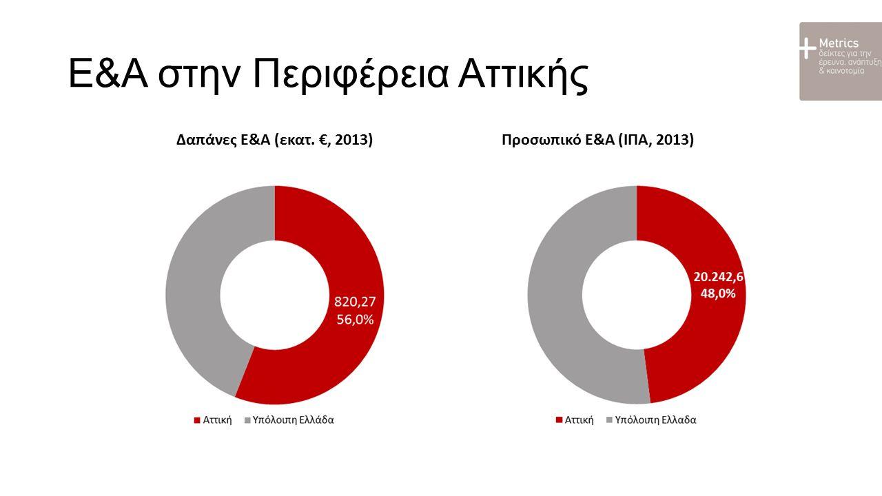 Ε&Α στην Περιφέρεια Αττικής Ένταση Δαπανών Ε&Α (2013) (Δαπάνες Ε&Α % ΑΕΠ) Προσωπικό Ε&Α (2013) (ΙΠΑ % στο σύνολο της απασχόλησης)