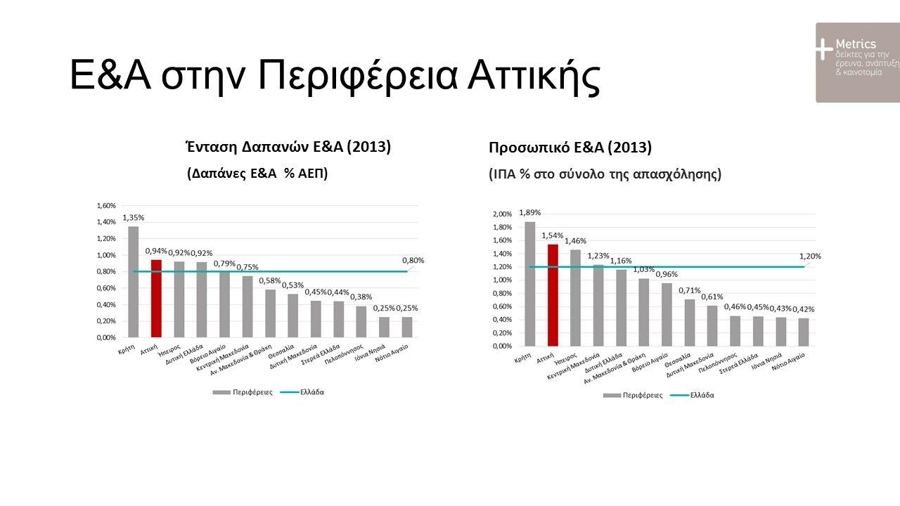 Ποσοστό καινοτόμων επιχειρήσεων στην Περιφέρεια Αττικής Στοιχεία «Έρευνας για την Καινοτομία, 2010-2012»
