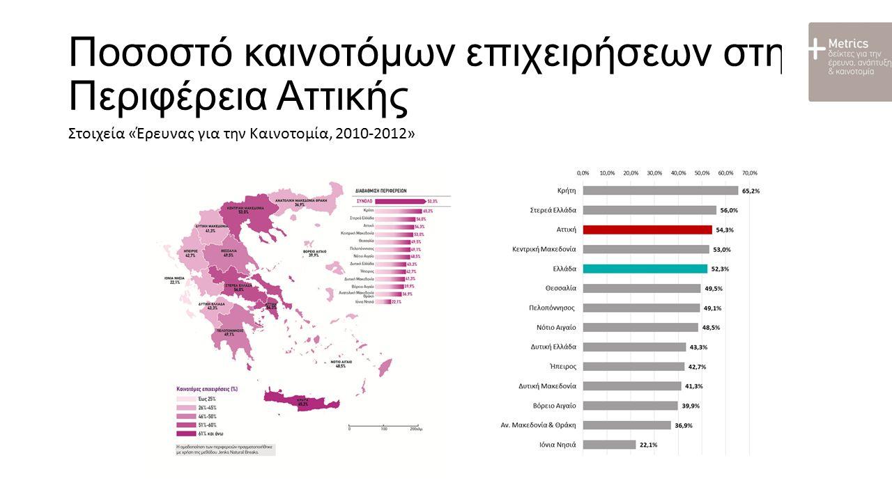 Συνεργασίες επιχειρήσεων με ερευνητικούς φορείς στην Περιφέρεια Αττικής Ποσοστό επιχειρήσεων που συνεργάζεται με Πανεπιστήμια / ΤΕΙ Ποσοστό επιχειρήσεων που συνεργάζεται με δημόσιους & ιδιωτικούς ερευνητικούς φορείς Στοιχεία «Έρευνας για την Καινοτομία, 2010-2012»