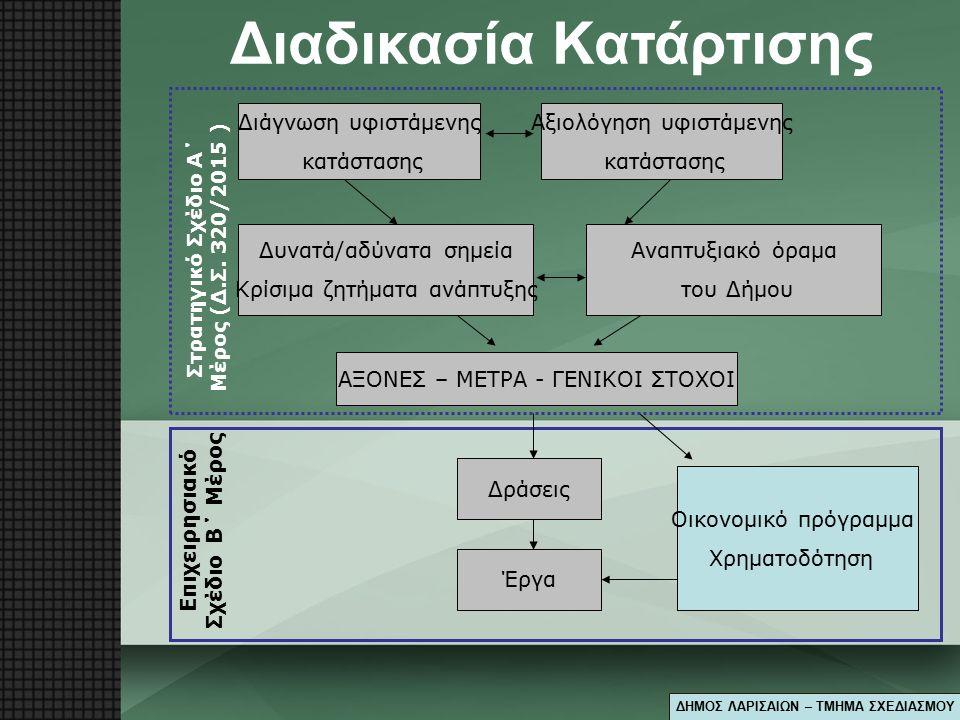 Στο παρόν Β΄ Μέρος Ενότητες IV: καταγράφηκαν οι δράσεις οι οποίες αποτελούν τον κορμό του επιχειρησιακού σχεδιασμού, ο οποίος και ολοκληρώνεται με τον χρονικό και οικονομικό προγραμματισμό τους V: παρουσιάζονται οι κύριοι δείκτες για την παρακολούθηση και αξιολόγησή του, σε σχέση με την επίτευξη και την πρόοδο υλοποίησης των στόχων πού έχουν τεθεί Ειδικότερα ψηφίσθηκε με την 320/2015 απόφαση Δ.Σ.