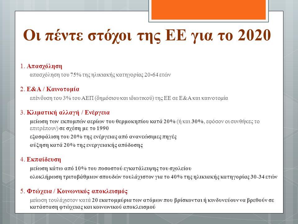 Οι πέντε στόχοι της ΕΕ για το 2020 1.