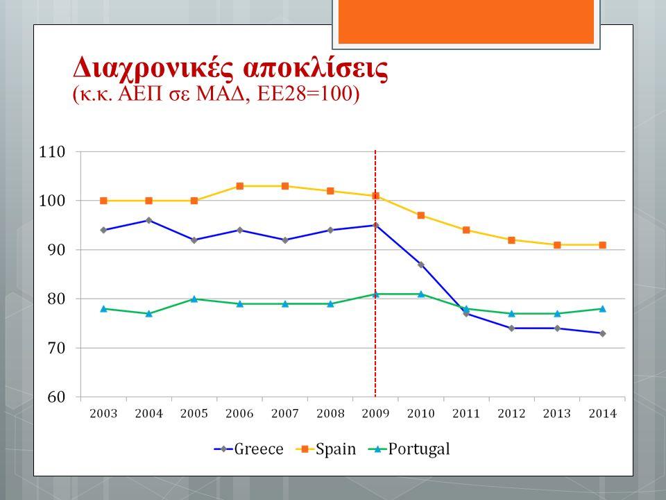 Διαχρονικές αποκλίσεις (κ.κ. ΑΕΠ σε ΜΑΔ, ΕΕ28=100)
