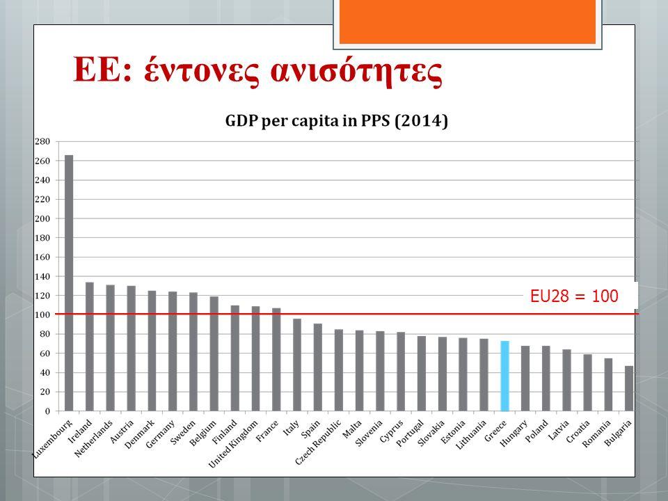 ΕΕ: έντονες ανισότητες EU28 = 100