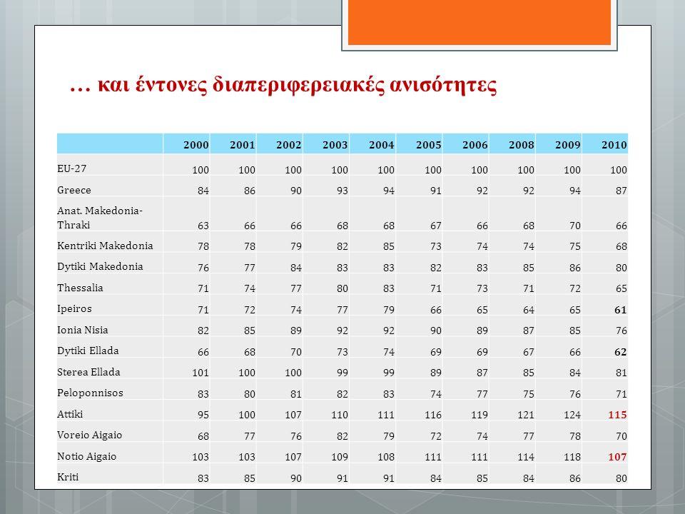 … και έντονες διαπεριφερειακές ανισότητες 2000200120022003200420052006200820092010 EU-27 100 Greece 84869093949192 9487 Anat.