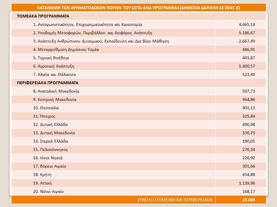 20 ΚΑΤΑΝΟΜΗ ΤΩΝ ΧΡΗΜΑΤΟΔΟΚΩΝ ΠΟΡΩΝ ΤΟΥ ΕΣΠΑ ΑΝΑ ΠΡΟΓΡΑΜΜΑ (ΔΗΜΟΣΙΑ ΔΑΠΑΝΗ ΣΕ ΕΚΑΤ. €) ΤΟΜΕΑΚΑ ΠΡΟΓΡΑΜΜΑΤΑ 1. Ανταγωνιστικότητα, Επιχειρηματικότητα και