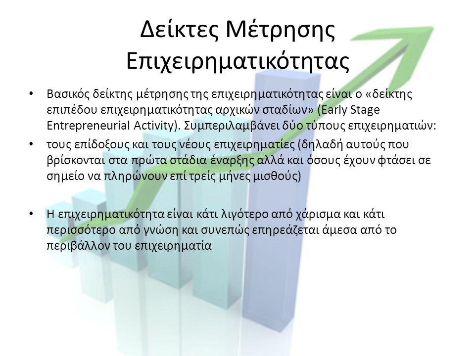 Δείκτες Μέτρησης Επιχειρηματικότητας Βασικός δείκτης μέτρησης της επιχειρηματικότητας είναι ο «δείκτης επιπέδου επιχειρηματικότητας αρχικών σταδίων» (Early Stage Entrepreneurial Activity).