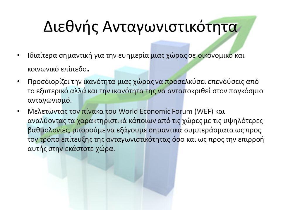 Διεθνής Ανταγωνιστικότητα Ιδιαίτερα σημαντική για την ευημερία μιας χώρας σε οικονομικό και κοινωνικό επίπεδο.