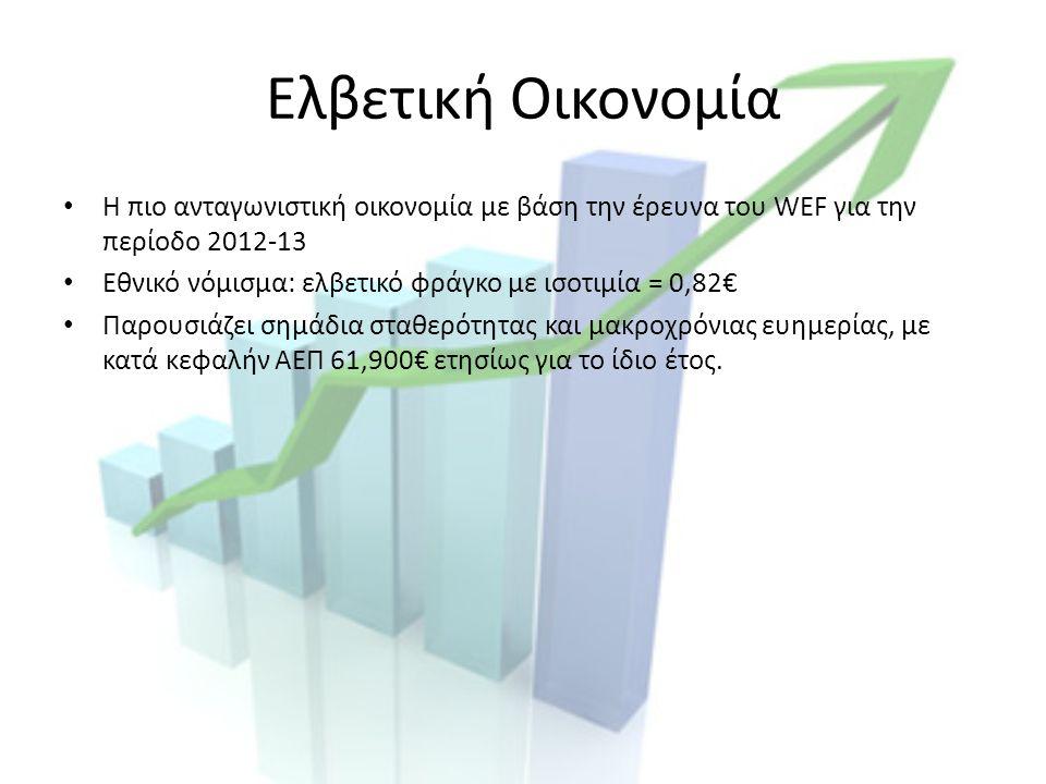 Ελβετική Οικονομία Η πιο ανταγωνιστική οικονομία με βάση την έρευνα του WEF για την περίοδο 2012-13 Εθνικό νόμισμα: ελβετικό φράγκο με ισοτιμία = 0,82€ Παρουσιάζει σημάδια σταθερότητας και μακροχρόνιας ευημερίας, με κατά κεφαλήν ΑΕΠ 61,900€ ετησίως για το ίδιο έτος.