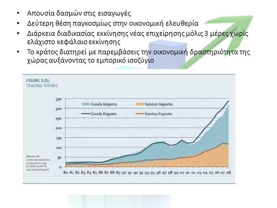 Απουσία δασμών στις εισαγωγές Δεύτερη θέση παγκοσμίως στην οικονομική ελευθερία Διάρκεια διαδικασίας εκκίνησης νέας επιχείρησης μόλις 3 μέρες χωρίς ελάχιστο κεφάλαιο εκκίνησης Το κράτος διατηρεί με παρεμβάσεις την οικονομική δραστηριότητα της χώρας αυξάνοντας το εμπορικό ισοζύγιο
