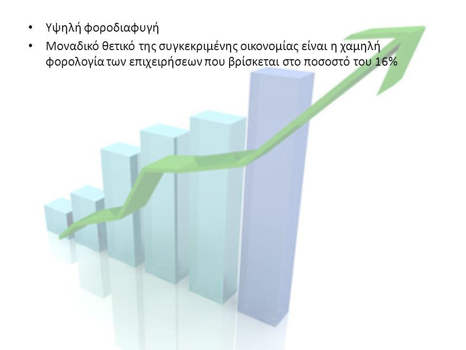 Υψηλή φοροδιαφυγή Μοναδικό θετικό της συγκεκριμένης οικονομίας είναι η χαμηλή φορολογία των επιχειρήσεων που βρίσκεται στο ποσοστό του 16%