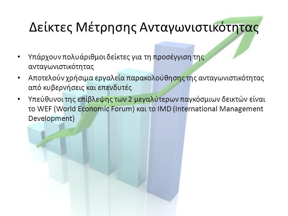 Δείκτες Μέτρησης Ανταγωνιστικότητας Υπάρχουν πολυάριθμοι δείκτες για τη προσέγγιση της ανταγωνιστικότητας Αποτελούν χρήσιμα εργαλεία παρακολούθησης της ανταγωνιστικότητας από κυβερνήσεις και επενδυτές Υπεύθυνοι της επίβλεψης των 2 μεγαλύτερων παγκόσμιων δεικτών είναι το WEF (World Economic Forum) και το IMD (International Management Development)