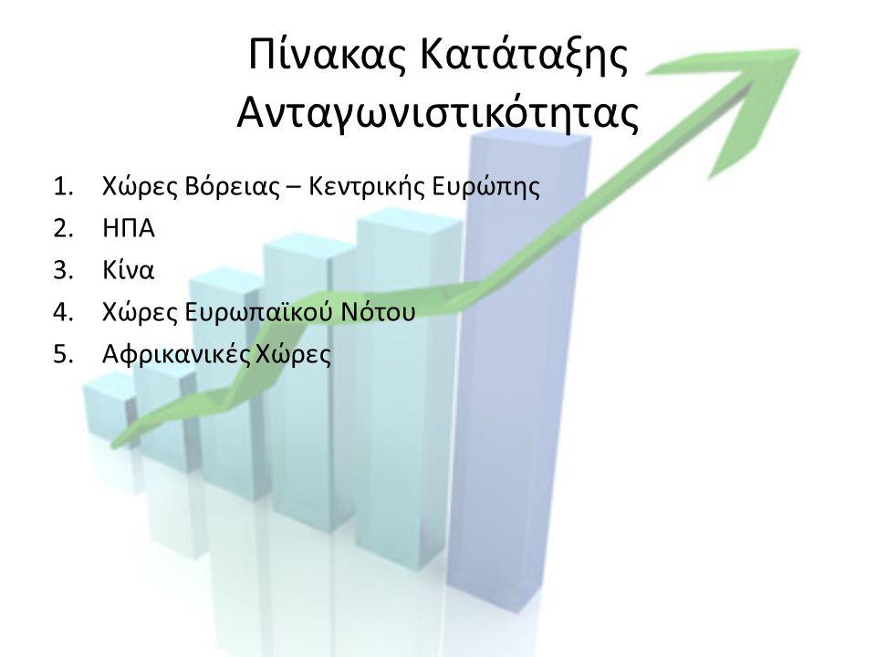 Πίνακας Κατάταξης Ανταγωνιστικότητας 1.Χώρες Βόρειας – Κεντρικής Ευρώπης 2.ΗΠΑ 3.Κίνα 4.Χώρες Ευρωπαϊκού Νότου 5.Αφρικανικές Χώρες
