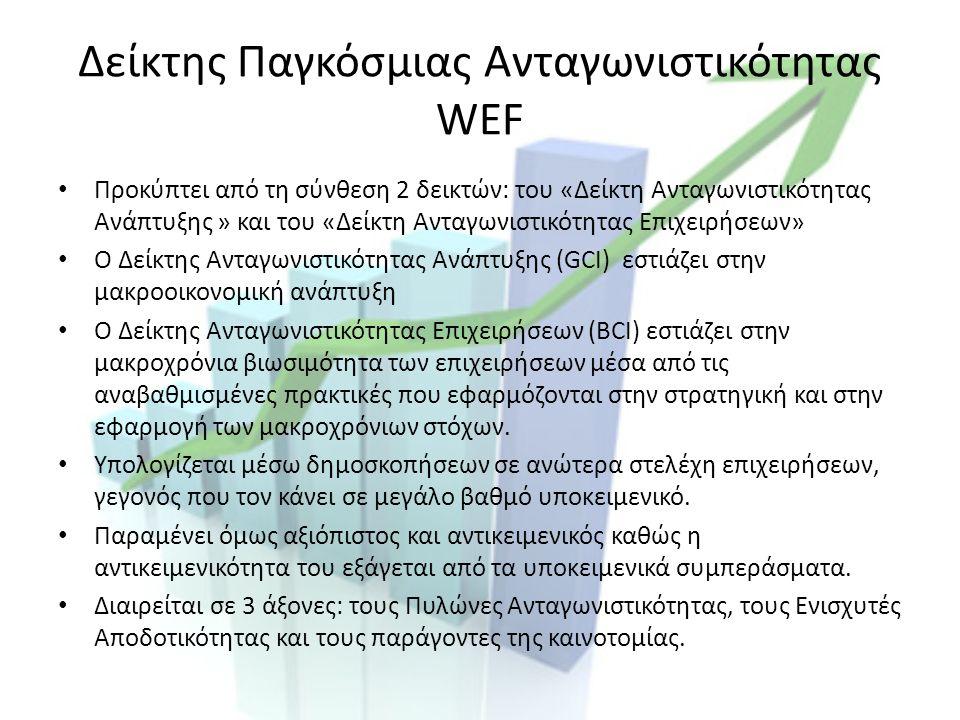 Παραπομπή στην Ελληνική Οικονομία 91 η θέση παγκοσμίως για το 2013 Ετήσιο κατά κεφαλήν ΑΕΠ 17,200€ Η συγκεκριμένη οικονομία θα αναλυθεί περαιτέρω παρακάτω