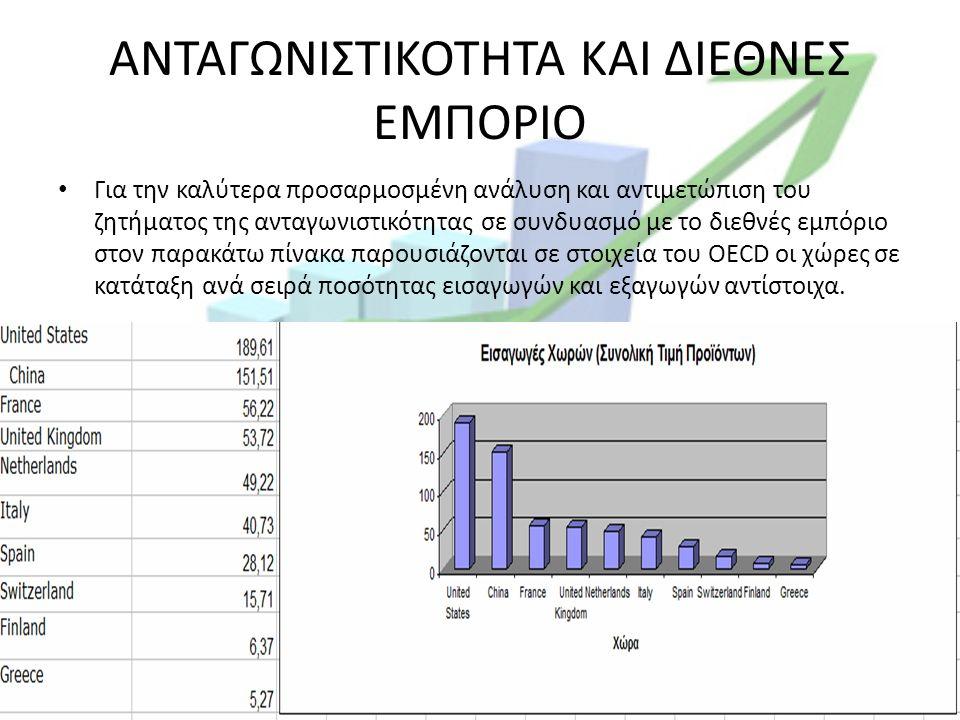 ΑΝΤΑΓΩΝΙΣΤΙΚΟΤΗΤΑ ΚΑΙ ΔΙΕΘΝΕΣ ΕΜΠΟΡΙΟ Για την καλύτερα προσαρμοσμένη ανάλυση και αντιμετώπιση του ζητήματος της ανταγωνιστικότητας σε συνδυασμό με το διεθνές εμπόριο στον παρακάτω πίνακα παρουσιάζονται σε στοιχεία του OECD οι χώρες σε κατάταξη ανά σειρά ποσότητας εισαγωγών και εξαγωγών αντίστοιχα.