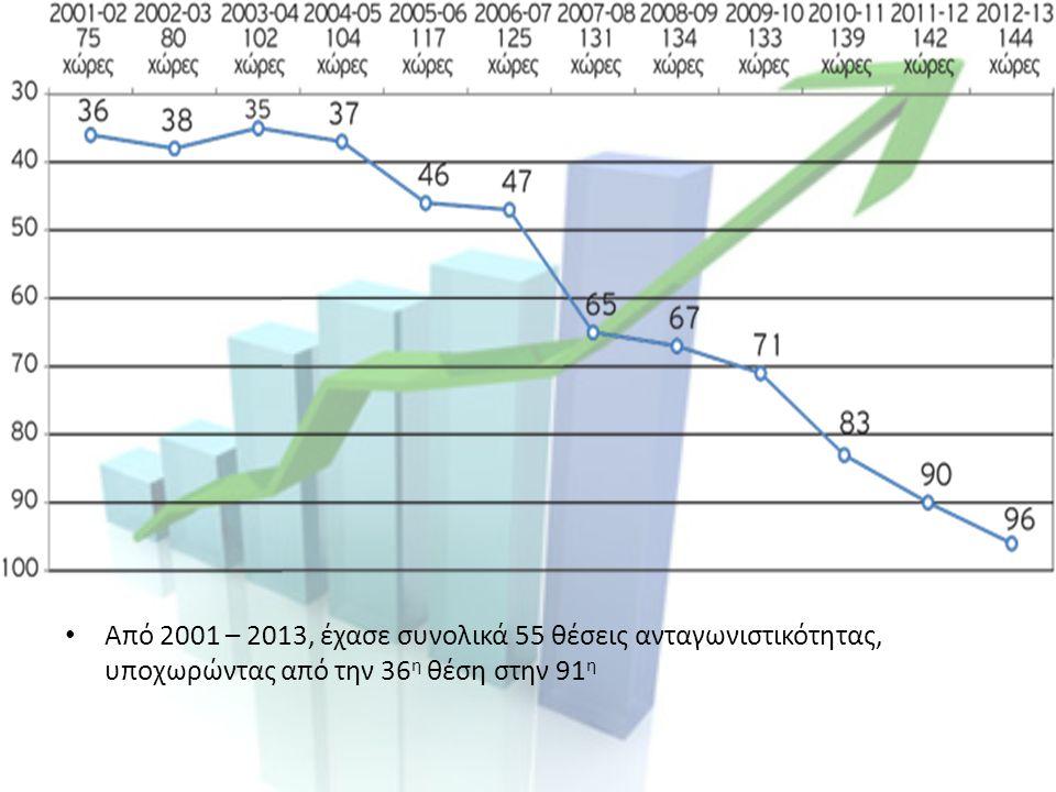 Από 2001 – 2013, έχασε συνολικά 55 θέσεις ανταγωνιστικότητας, υποχωρώντας από την 36 η θέση στην 91 η