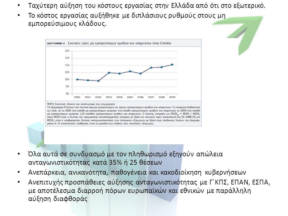 Ταχύτερη αύξηση του κόστους εργασίας στην Ελλάδα από ότι στο εξωτερικό.