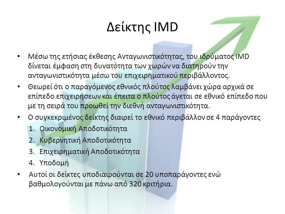 Λόγοι Υποχώρησης Πολυδιάστατοι λόγοι δραματικής μείωσης Ωστόσο η υπερεκτιμημένη απώλεια ανταγωνιστικότητας της ελληνικής οικονομίας έως και 15%, λόγω δεικτών (WEF, IMD) που κάνουν την απλούστευση να θεωρούν τους ίδιους εμπορικούς εταίρους, ενώ αυτοί διαφέρουν.