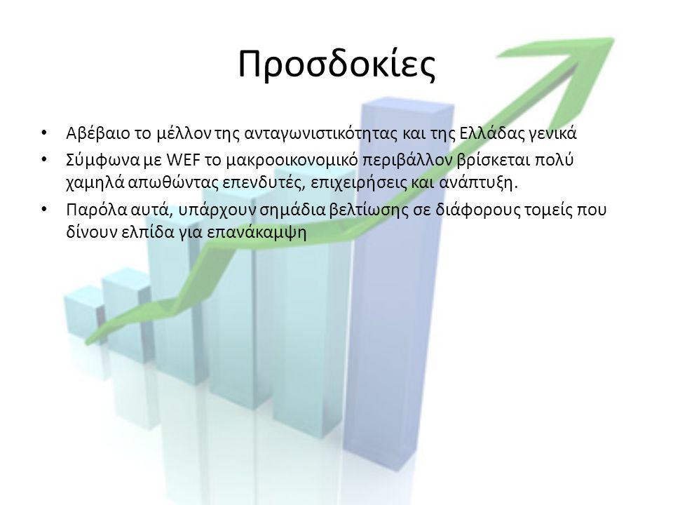 Προσδοκίες Αβέβαιο το μέλλον της ανταγωνιστικότητας και της Ελλάδας γενικά Σύμφωνα με WEF το μακροοικονομικό περιβάλλον βρίσκεται πολύ χαμηλά απωθώντας επενδυτές, επιχειρήσεις και ανάπτυξη.