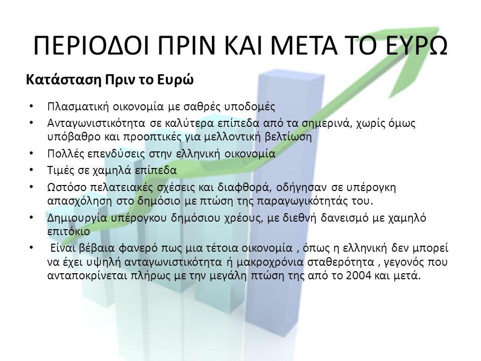 ΠΕΡΙΟΔΟΙ ΠΡΙΝ ΚΑΙ ΜΕΤΑ ΤΟ ΕΥΡΩ Πλασματική οικονομία με σαθρές υποδομές Ανταγωνιστικότητα σε καλύτερα επίπεδα από τα σημερινά, χωρίς όμως υπόβαθρο και προοπτικές για μελλοντική βελτίωση Πολλές επενδύσεις στην ελληνική οικονομία Τιμές σε χαμηλά επίπεδα Ωστόσο πελατειακές σχέσεις και διαφθορά, οδήγησαν σε υπέρογκη απασχόληση στο δημόσιο με πτώση της παραγωγικότητάς του.