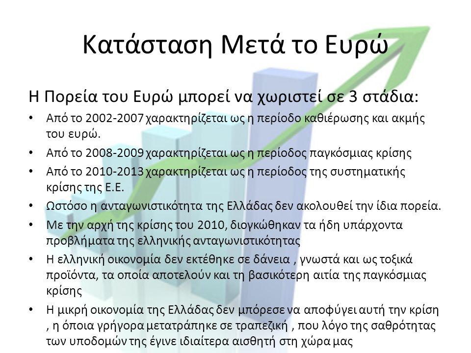 Κατάσταση Μετά το Ευρώ Η Πορεία του Ευρώ μπορεί να χωριστεί σε 3 στάδια: Από το 2002-2007 χαρακτηρίζεται ως η περίοδο καθιέρωσης και ακμής του ευρώ.