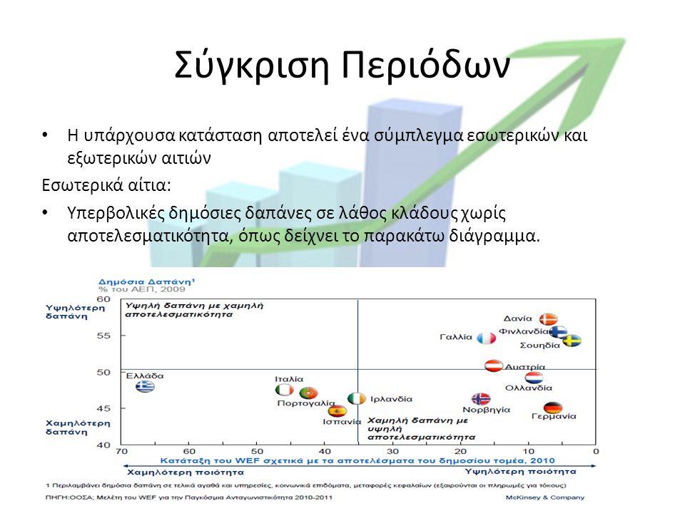 Σύγκριση Περιόδων Η υπάρχουσα κατάσταση αποτελεί ένα σύμπλεγμα εσωτερικών και εξωτερικών αιτιών Εσωτερικά αίτια: Υπερβολικές δημόσιες δαπάνες σε λάθος κλάδους χωρίς αποτελεσματικότητα, όπως δείχνει το παρακάτω διάγραμμα.