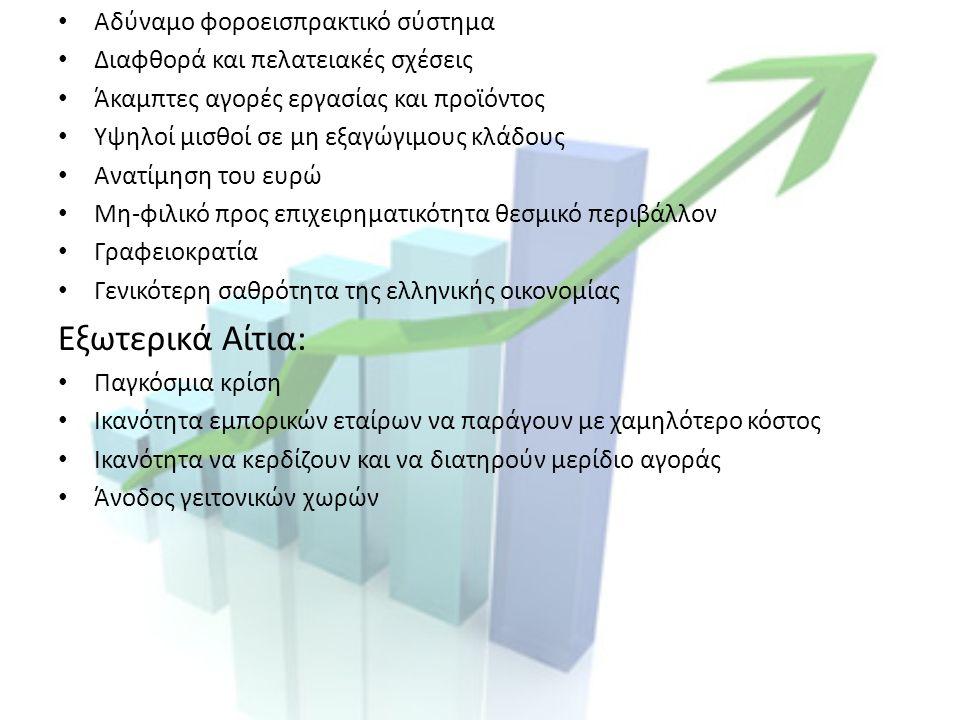 Αδύναμο φοροεισπρακτικό σύστημα Διαφθορά και πελατειακές σχέσεις Άκαμπτες αγορές εργασίας και προϊόντος Υψηλοί μισθοί σε μη εξαγώγιμους κλάδους Ανατίμηση του ευρώ Μη-φιλικό προς επιχειρηματικότητα θεσμικό περιβάλλον Γραφειοκρατία Γενικότερη σαθρότητα της ελληνικής οικονομίας Εξωτερικά Αίτια: Παγκόσμια κρίση Ικανότητα εμπορικών εταίρων να παράγουν με χαμηλότερο κόστος Ικανότητα να κερδίζουν και να διατηρούν μερίδιο αγοράς Άνοδος γειτονικών χωρών